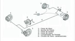 En qué consiste el frenado por cable eléctrico